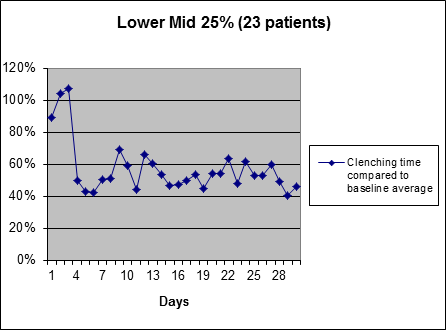 Lower Middle Clinical Results